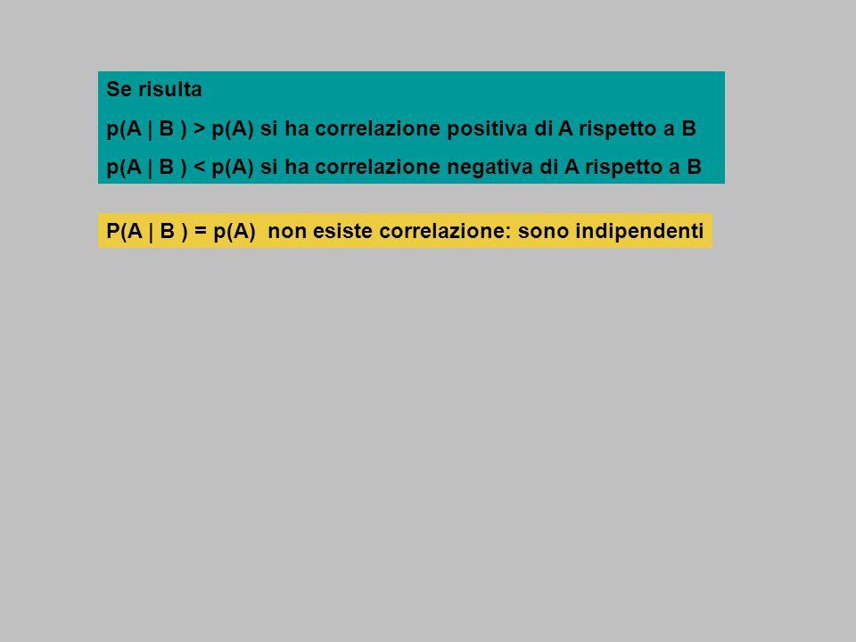 Se risulta p(A | B ) > p(A) si ha correlazione positiva di A rispetto a B. p(A | B ) < p(A) si ha correlazione negativa di A rispetto a B.