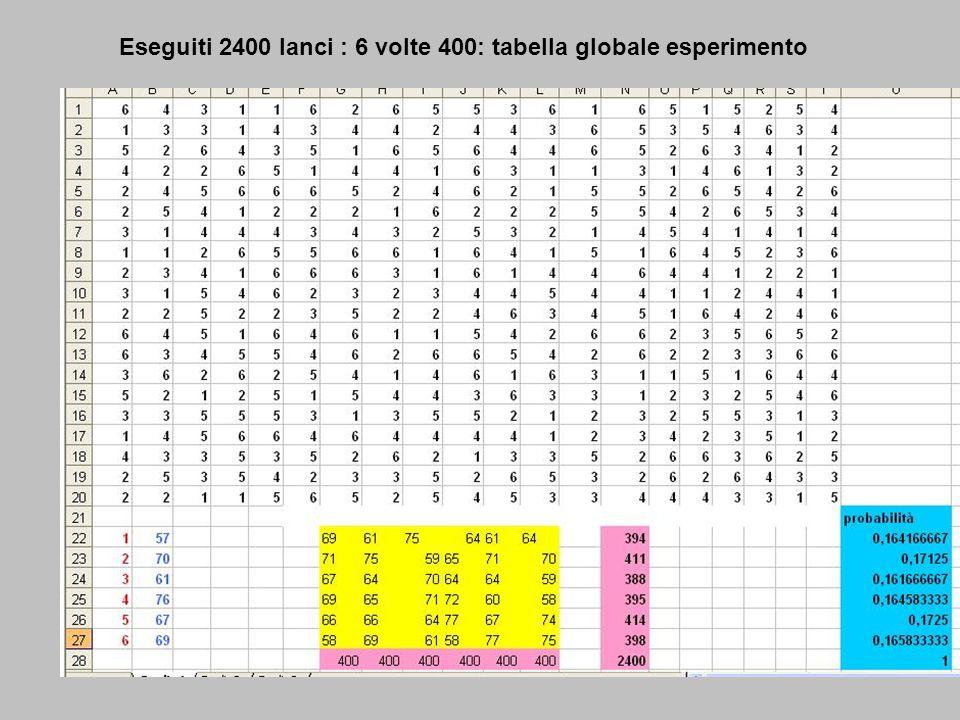 Eseguiti 2400 lanci : 6 volte 400: tabella globale esperimento