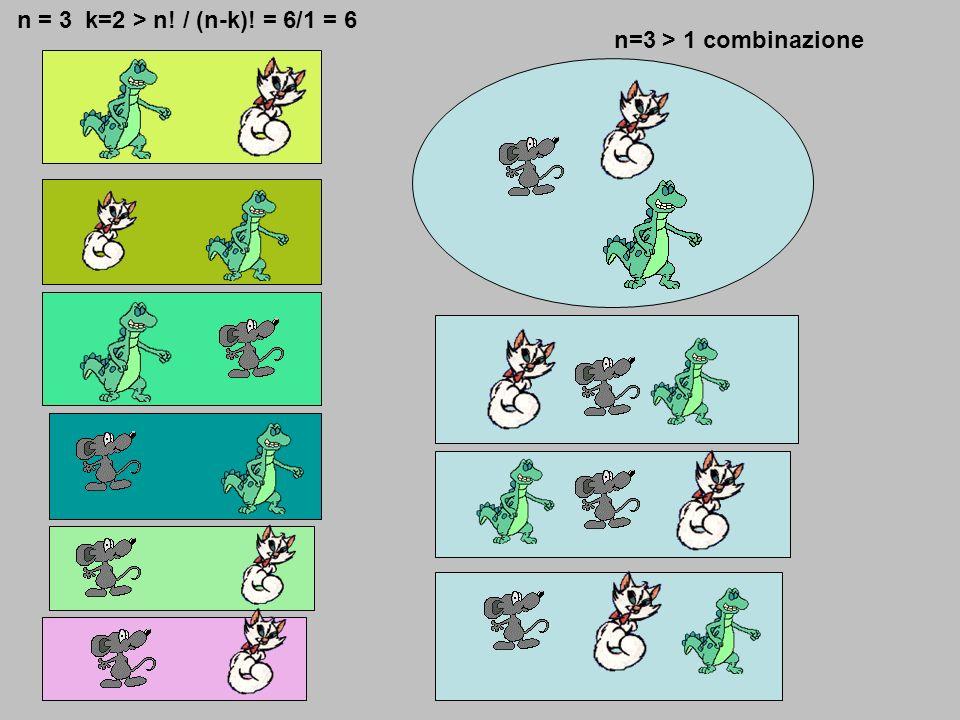 n = 3 k=2 > n! / (n-k)! = 6/1 = 6 n=3 > 1 combinazione
