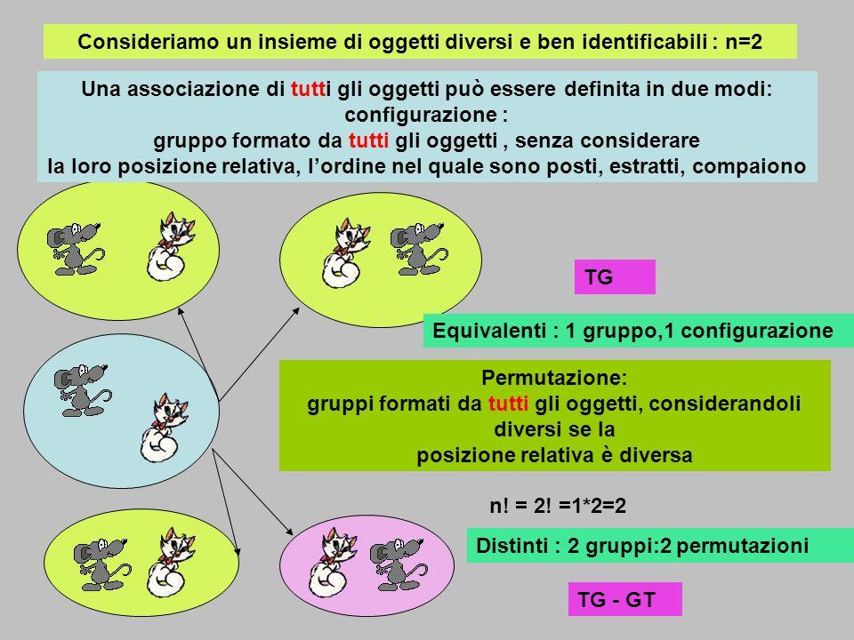 Consideriamo un insieme di oggetti diversi e ben identificabili : n=2