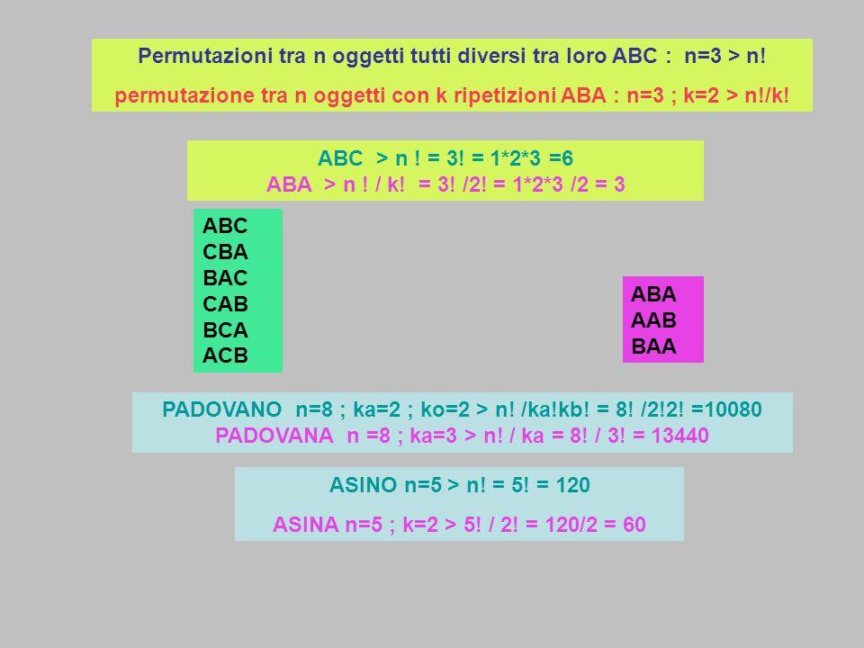 Permutazioni tra n oggetti tutti diversi tra loro ABC : n=3 > n!