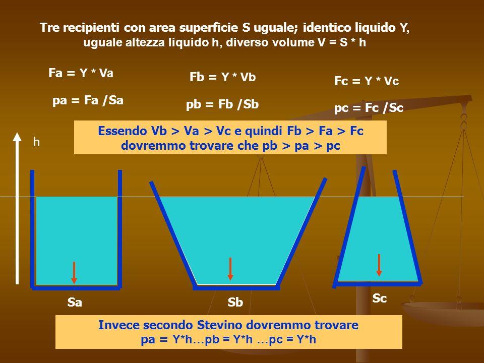 Invece secondo Stevino dovremmo trovare pa = Υ*h…pb = Υ*h …pc = Υ*h