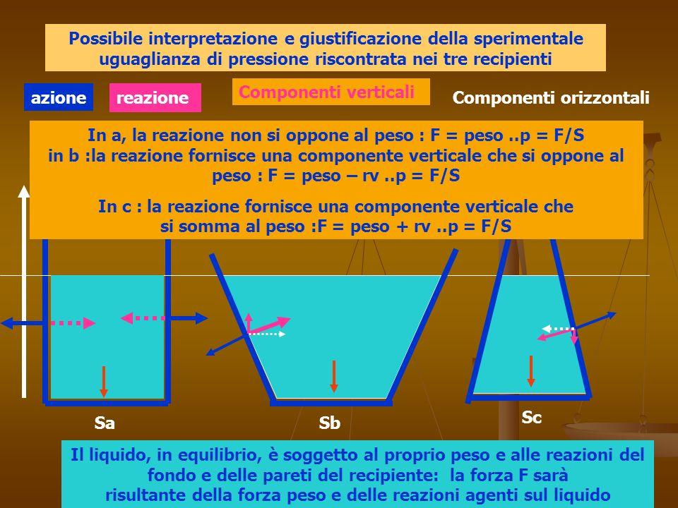 Possibile interpretazione e giustificazione della sperimentale uguaglianza di pressione riscontrata nei tre recipienti