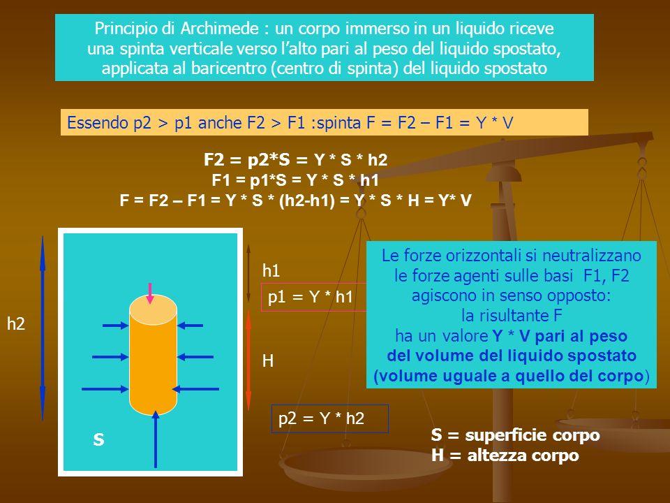 Principio di Archimede : un corpo immerso in un liquido riceve una spinta verticale verso l'alto pari al peso del liquido spostato, applicata al baricentro (centro di spinta) del liquido spostato