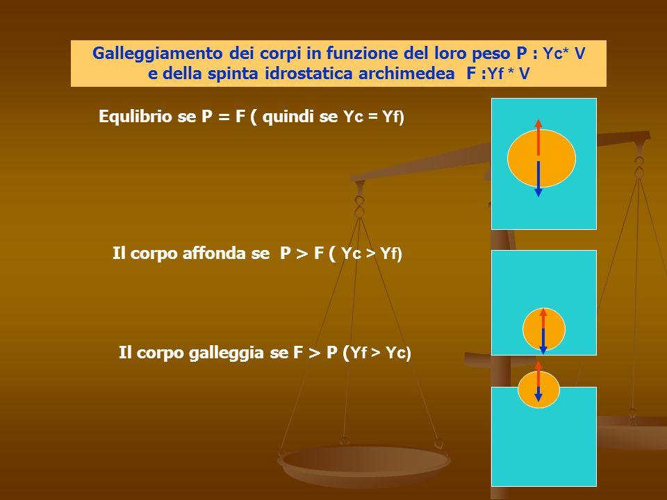 Equlibrio se P = F ( quindi se Υc = Υf)