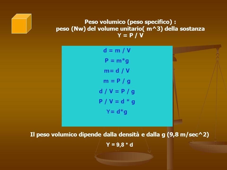 Il peso volumico dipende dalla densità e dalla g (9,8 m/sec^2)