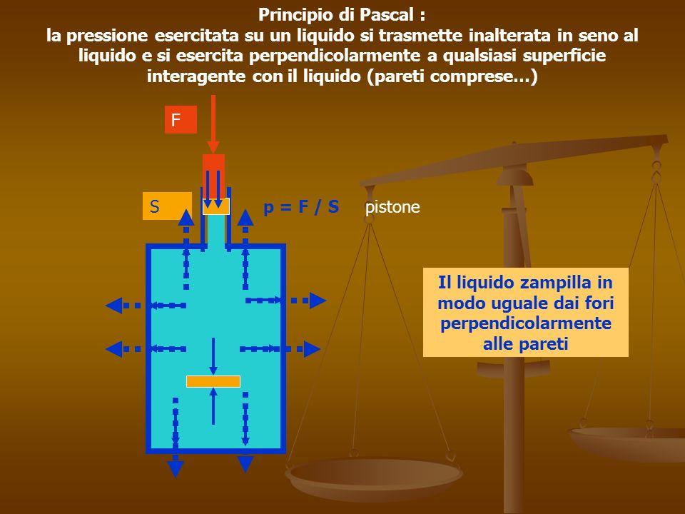 Principio di Pascal : la pressione esercitata su un liquido si trasmette inalterata in seno al liquido e si esercita perpendicolarmente a qualsiasi superficie interagente con il liquido (pareti comprese…)