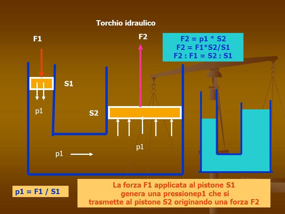 Torchio idraulico F2. F1. F2 = p1 * S2 F2 = F1*S2/S1 F2 : F1 = S2 : S1. S1. p1. S2. p1. p1.