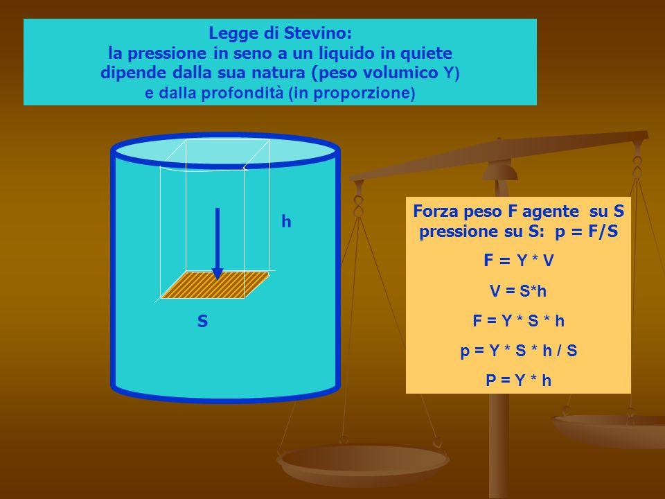Forza peso F agente su S pressione su S: p = F/S
