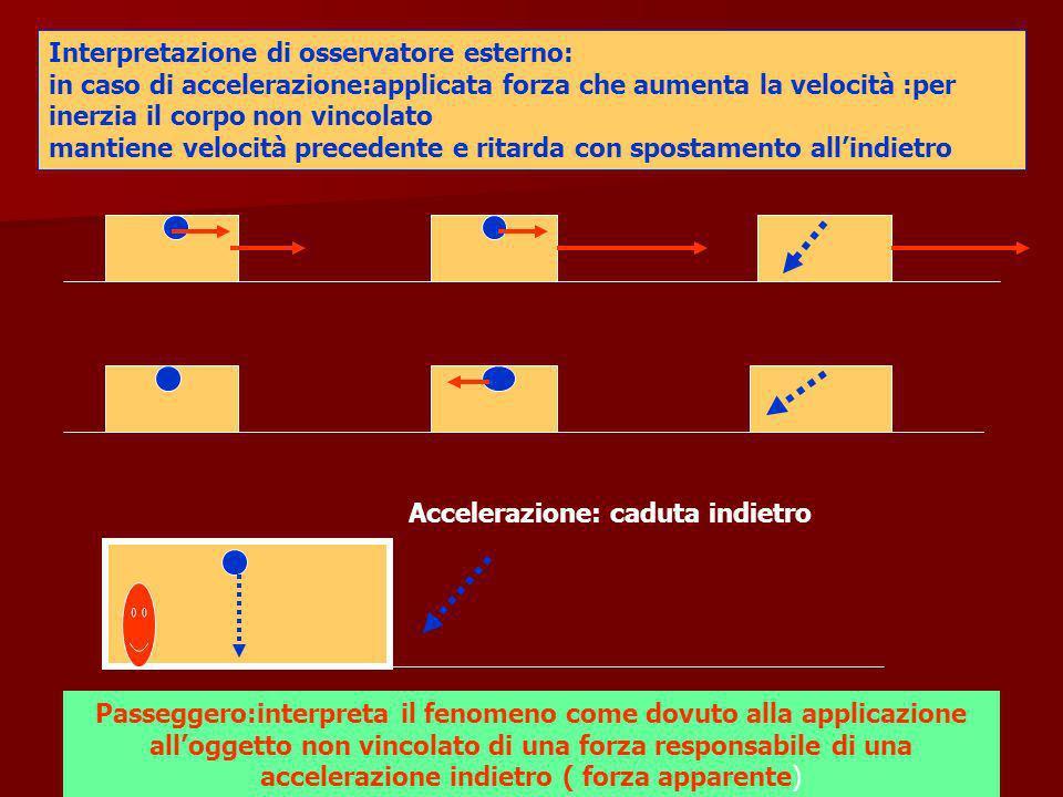 Interpretazione di osservatore esterno: in caso di accelerazione:applicata forza che aumenta la velocità :per inerzia il corpo non vincolato mantiene velocità precedente e ritarda con spostamento all'indietro