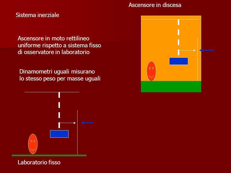 Ascensore in discesa Sistema inerziale. Ascensore in moto rettilineo uniforme rispetto a sistema fisso di osservatore in laboratorio.
