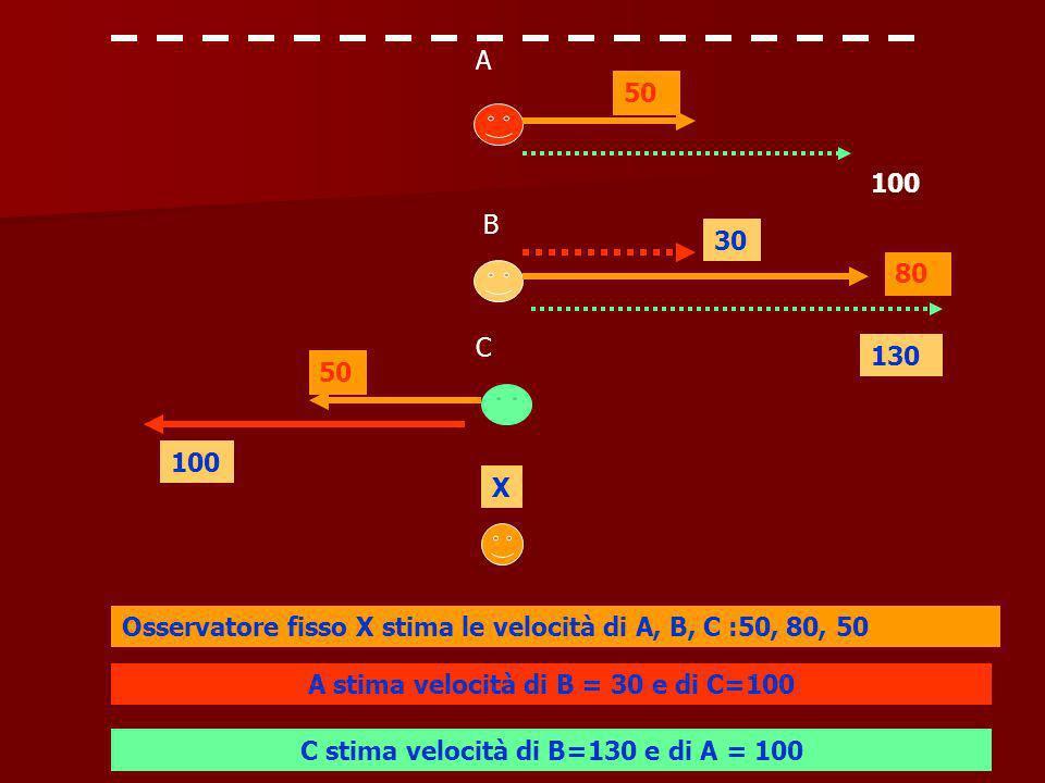 Osservatore fisso X stima le velocità di A, B, C :50, 80, 50