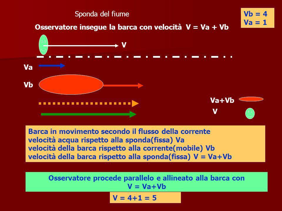 Osservatore procede parallelo e allineato alla barca con V = Va+Vb