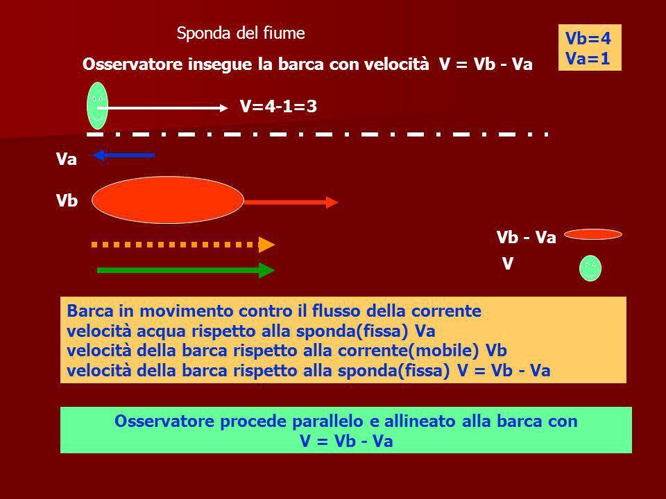Osservatore procede parallelo e allineato alla barca con V = Vb - Va