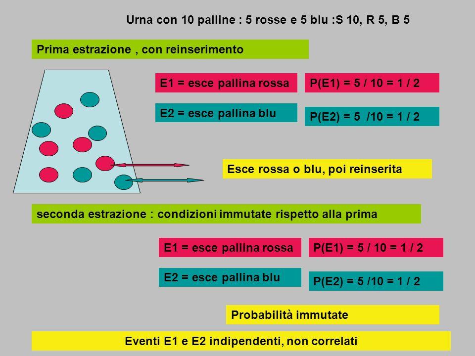 Eventi E1 e E2 indipendenti, non correlati