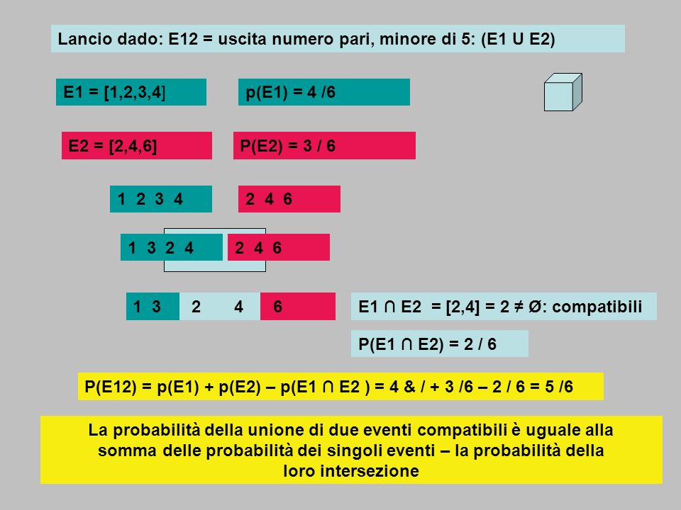 Lancio dado: E12 = uscita numero pari, minore di 5: (E1 U E2)