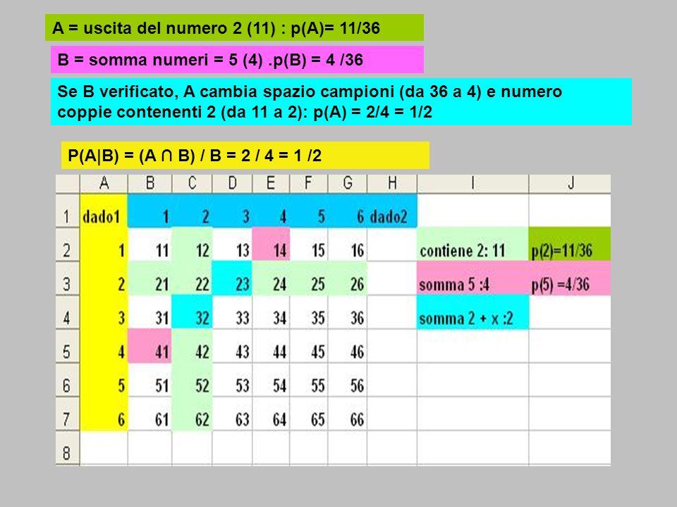 A = uscita del numero 2 (11) : p(A)= 11/36