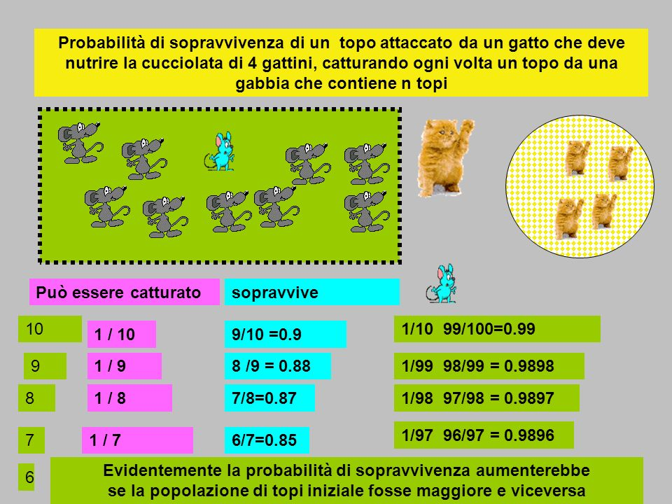 Probabilità di sopravvivenza di un topo attaccato da un gatto che deve nutrire la cucciolata di 4 gattini, catturando ogni volta un topo da una gabbia che contiene n topi