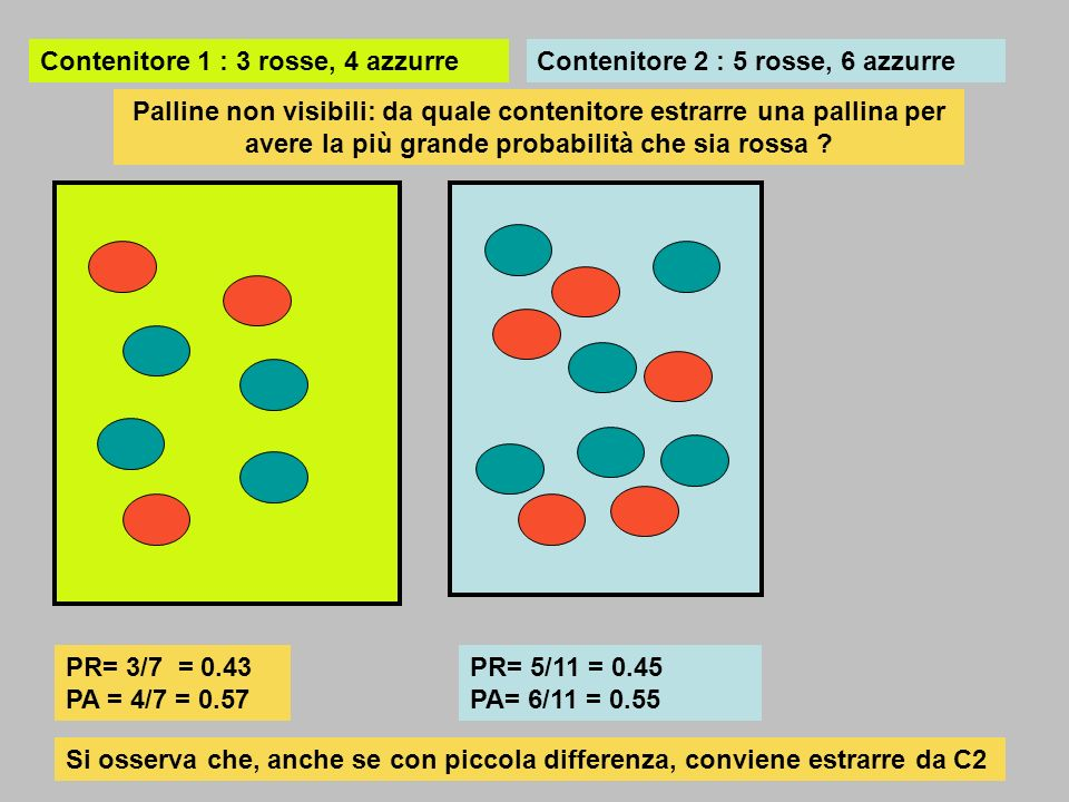 Contenitore 1 : 3 rosse, 4 azzurre