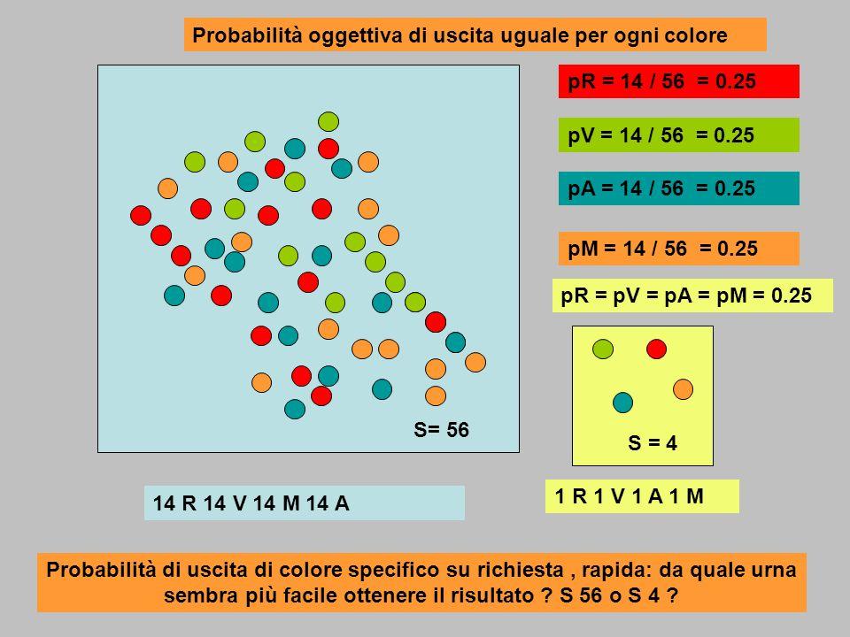 Probabilità oggettiva di uscita uguale per ogni colore