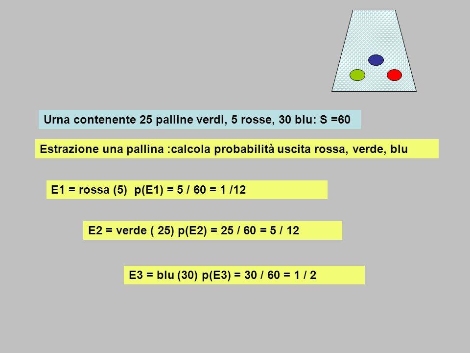 Urna contenente 25 palline verdi, 5 rosse, 30 blu: S =60
