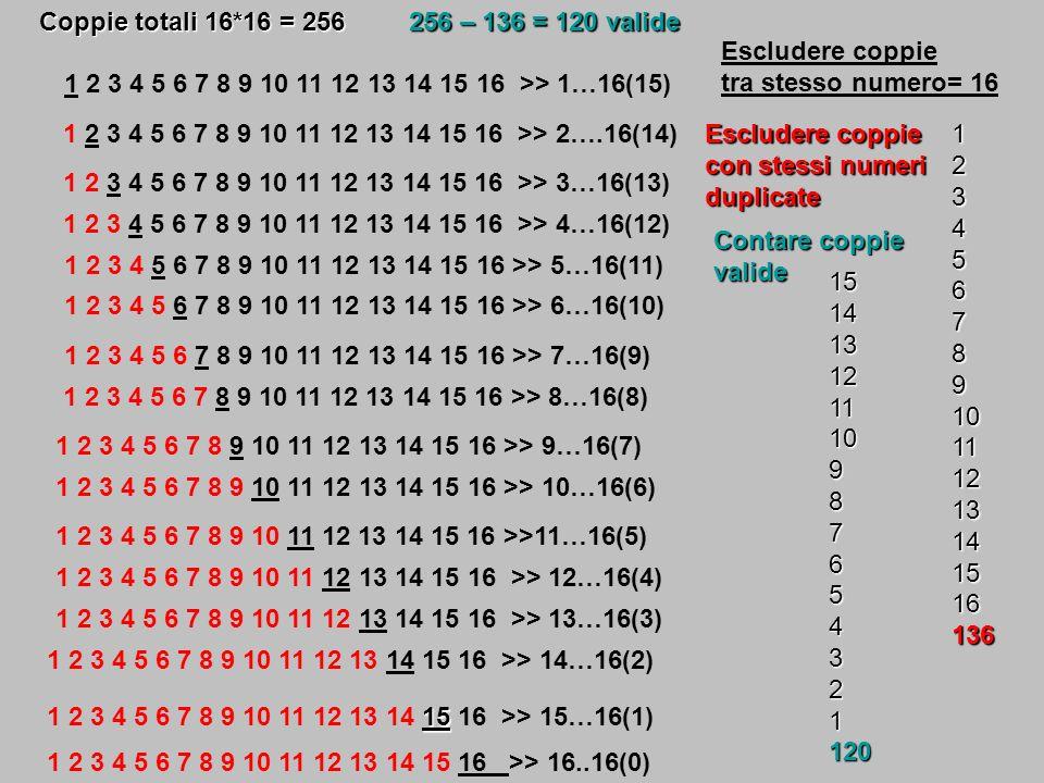 Coppie totali 16*16 = 256 256 – 136 = 120 valide. Escludere coppie tra stesso numero= 16. 1 2 3 4 5 6 7 8 9 10 11 12 13 14 15 16 >> 1…16(15)