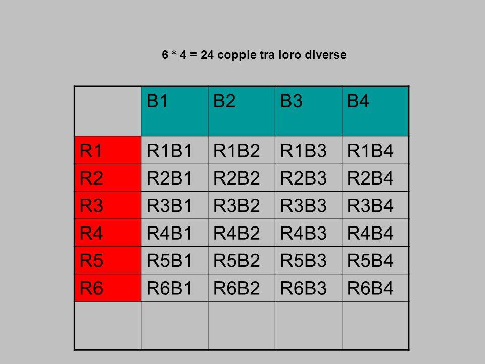 6 * 4 = 24 coppie tra loro diverse