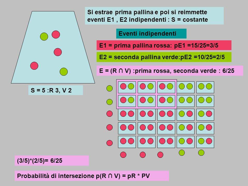 Si estrae prima pallina e poi si reimmette eventi E1 , E2 indipendenti : S = costante