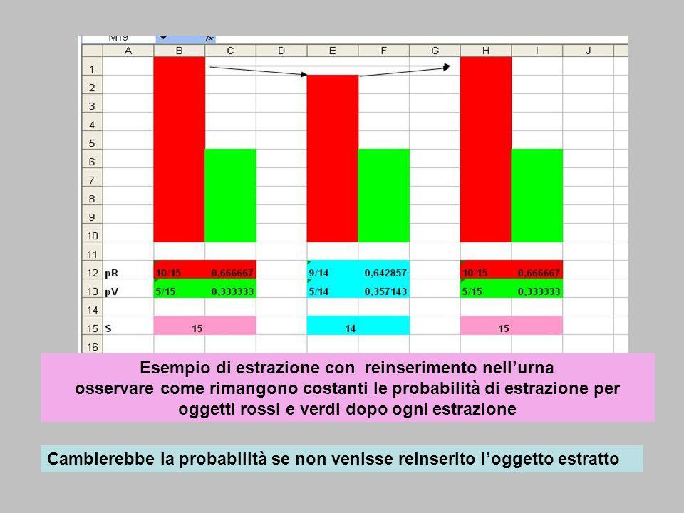 Esempio di estrazione con reinserimento nell'urna osservare come rimangono costanti le probabilità di estrazione per oggetti rossi e verdi dopo ogni estrazione