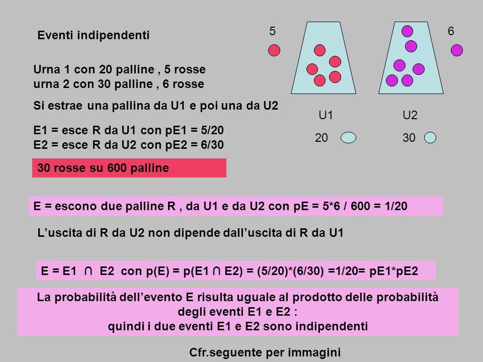 5 6. Eventi indipendenti. Urna 1 con 20 palline , 5 rosse urna 2 con 30 palline , 6 rosse. Si estrae una pallina da U1 e poi una da U2.
