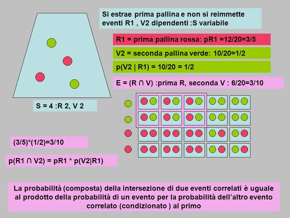Si estrae prima pallina e non si reimmette eventi R1 , V2 dipendenti :S variabile