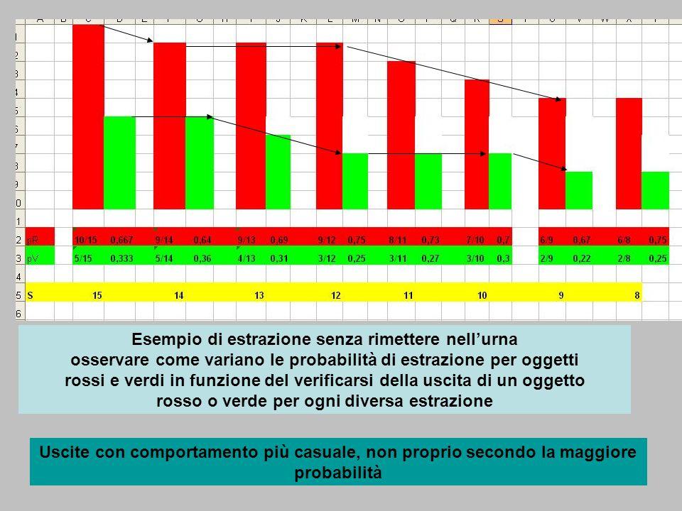 Esempio di estrazione senza rimettere nell'urna osservare come variano le probabilità di estrazione per oggetti rossi e verdi in funzione del verificarsi della uscita di un oggetto rosso o verde per ogni diversa estrazione