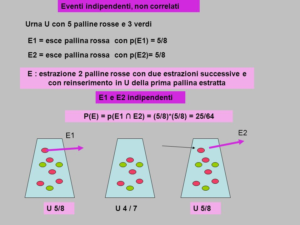 P(E) = p(E1 ∩ E2) = (5/8)*(5/8) = 25/64