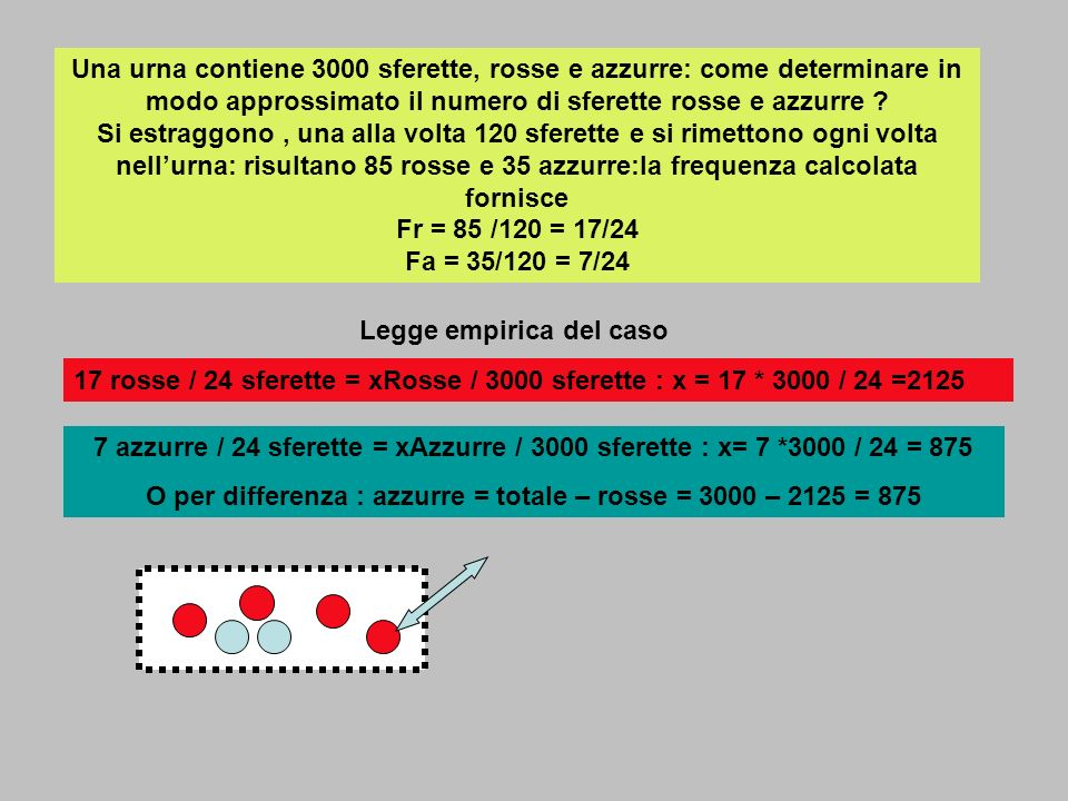 O per differenza : azzurre = totale – rosse = 3000 – 2125 = 875