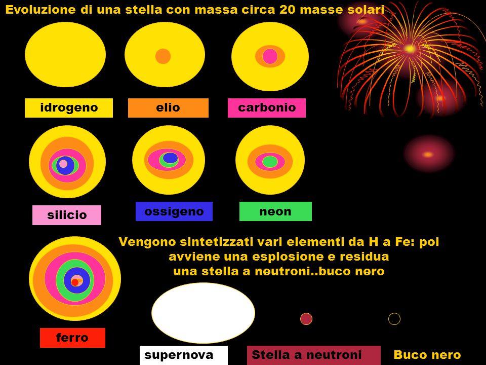 Evoluzione di una stella con massa circa 20 masse solari