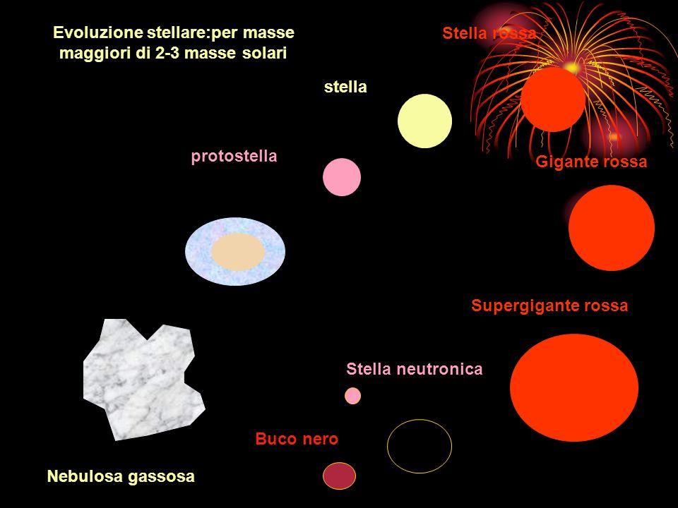 Evoluzione stellare:per masse maggiori di 2-3 masse solari