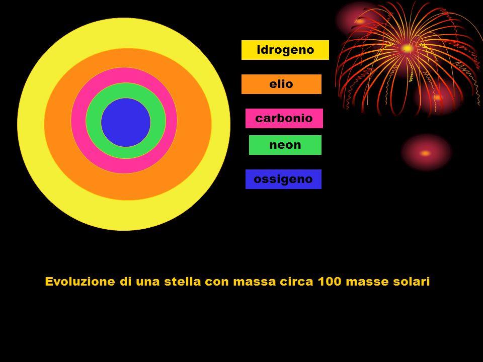 idrogeno elio carbonio neon ossigeno Evoluzione di una stella con massa circa 100 masse solari