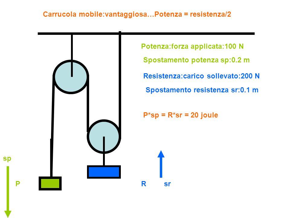 Carrucola mobile:vantaggiosa…Potenza = resistenza/2