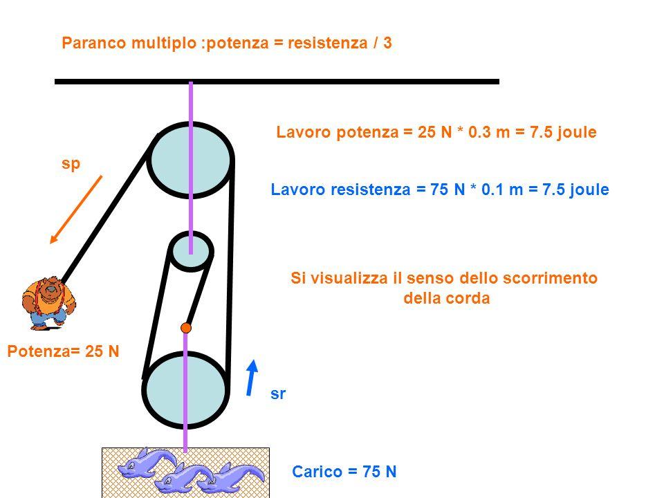 Si visualizza il senso dello scorrimento della corda