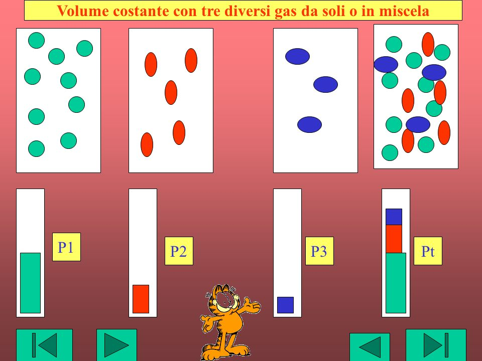 Volume costante con tre diversi gas da soli o in miscela