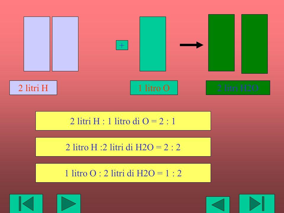 2 litri H2O 2 litri H. 1 litro O. + 2 litri H : 1 litro di O = 2 : 1. 2 litro H :2 litri di H2O = 2 : 2.