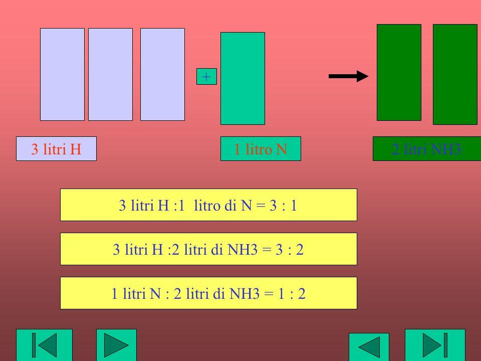 2 litri NH3 3 litri H. 1 litro N. + 3 litri H :1 litro di N = 3 : 1. 3 litri H :2 litri di NH3 = 3 : 2.