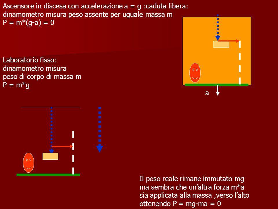 Ascensore in discesa con accelerazione a = g :caduta libera: dinamometro misura peso assente per uguale massa m P = m*(g-a) = 0