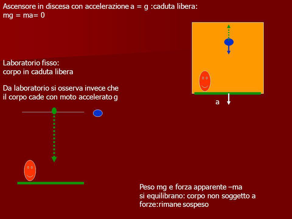 Ascensore in discesa con accelerazione a = g :caduta libera: mg = ma= 0
