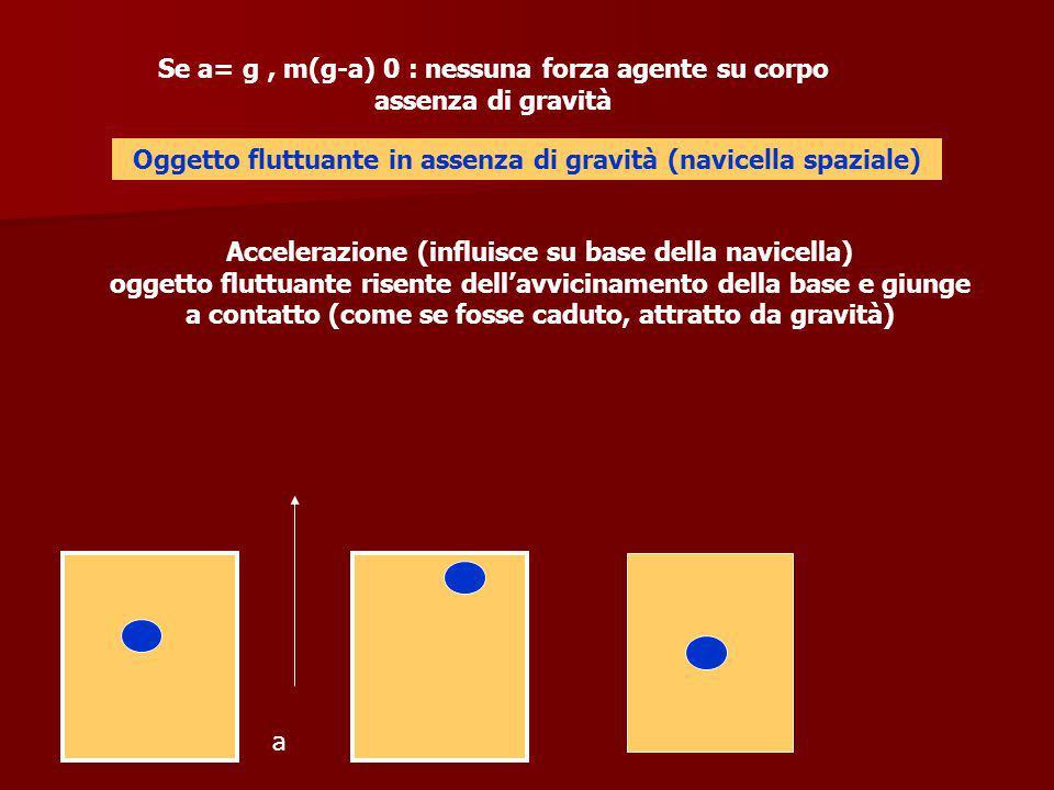 Se a= g , m(g-a) 0 : nessuna forza agente su corpo assenza di gravità