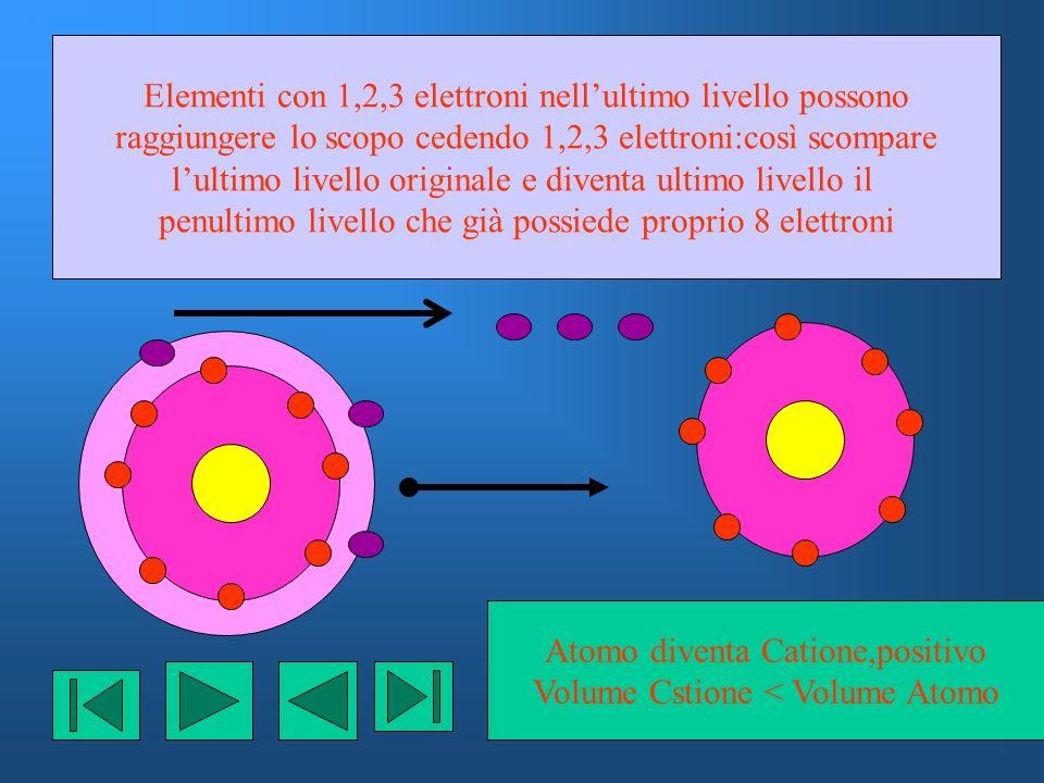 Elementi con 1,2,3 elettroni nell'ultimo livello possono