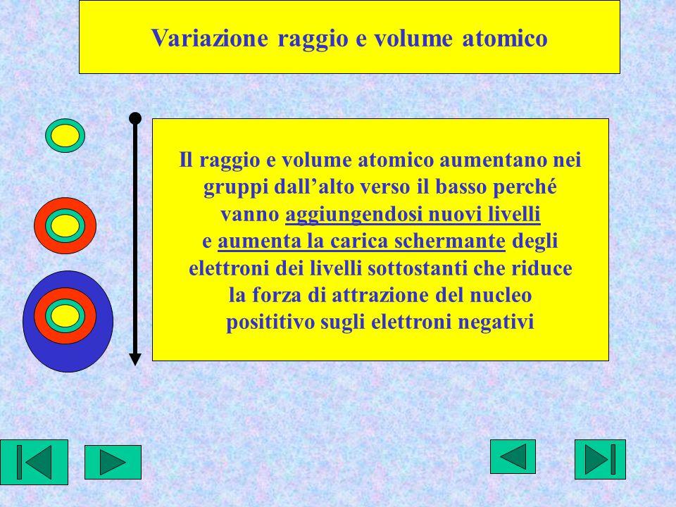 Variazione raggio e volume atomico