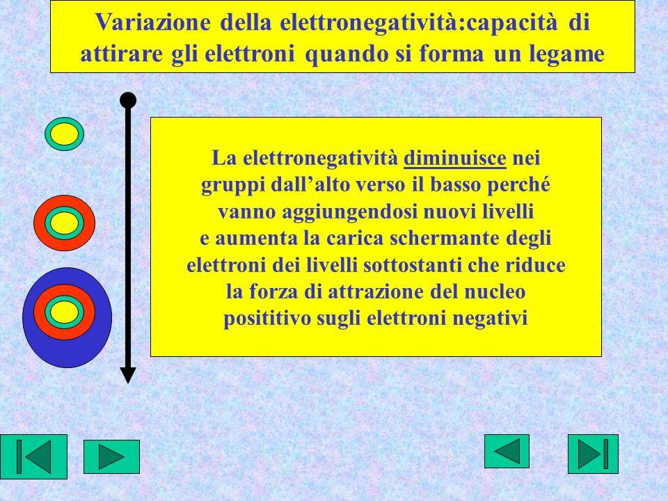 Variazione della elettronegatività:capacità di