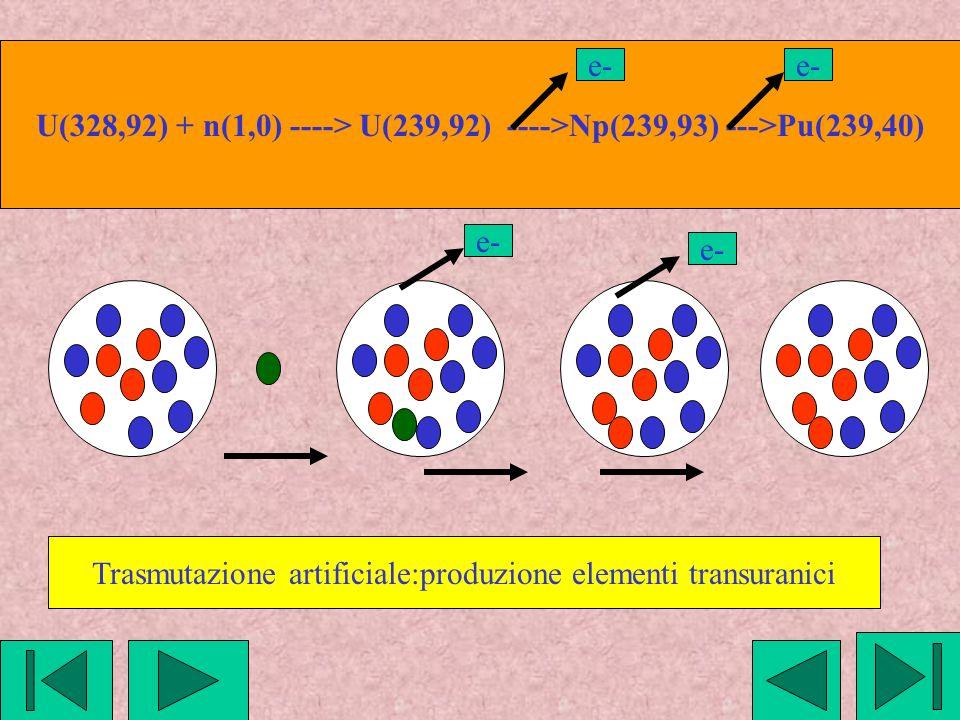 Trasmutazione artificiale:produzione elementi transuranici