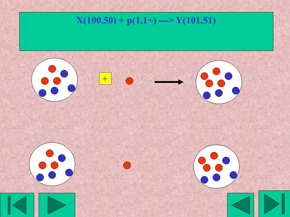 X(100,50) + p(1,1+) ---> Y(101,51) +